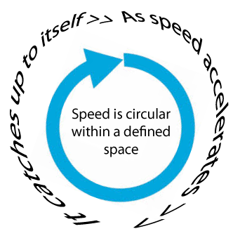 As-speed-accelerates