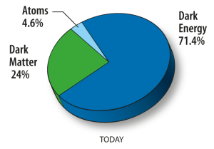 matter in the universe pie chart